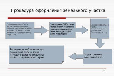 Последовательность оформления земельного участка в собственность